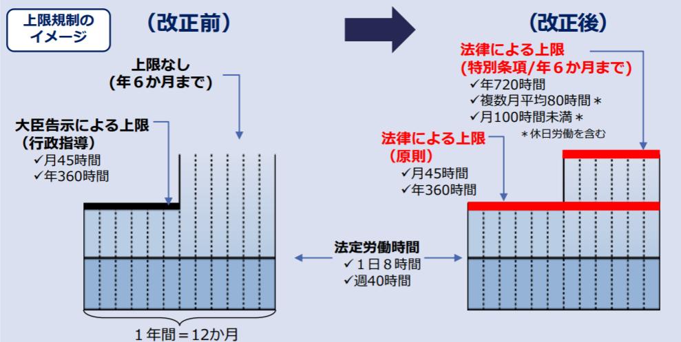 基準 労働 労働 時間 法