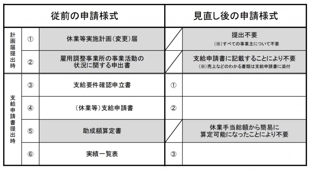 小規模事業主の申請様式対照表
