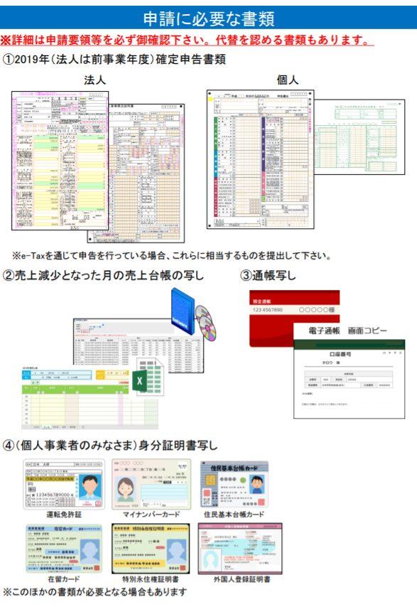 申請に必要な書類(経済産業省)