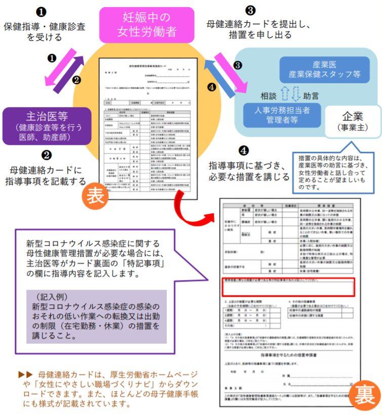 新型コロナウイルス感染症に関する母健連絡カードの活用方法