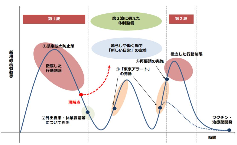 東京 都 コロナ ロード マップ