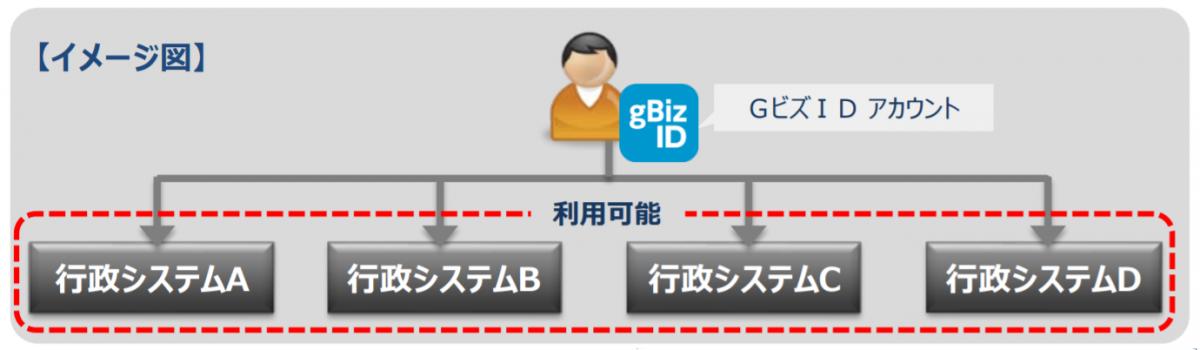 GビズIDの概要