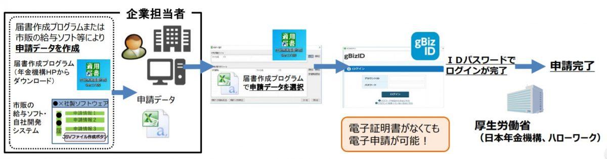 GビズIDを活用した社会保険手続の電子申請のイメージ