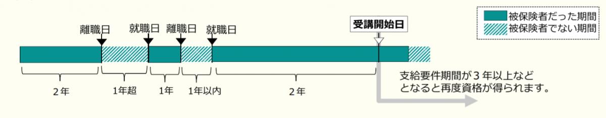 支給要件期間の例