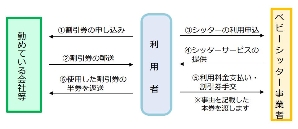 企業主導型ベビーシッター利用者支援事業申請の流れ(企業)