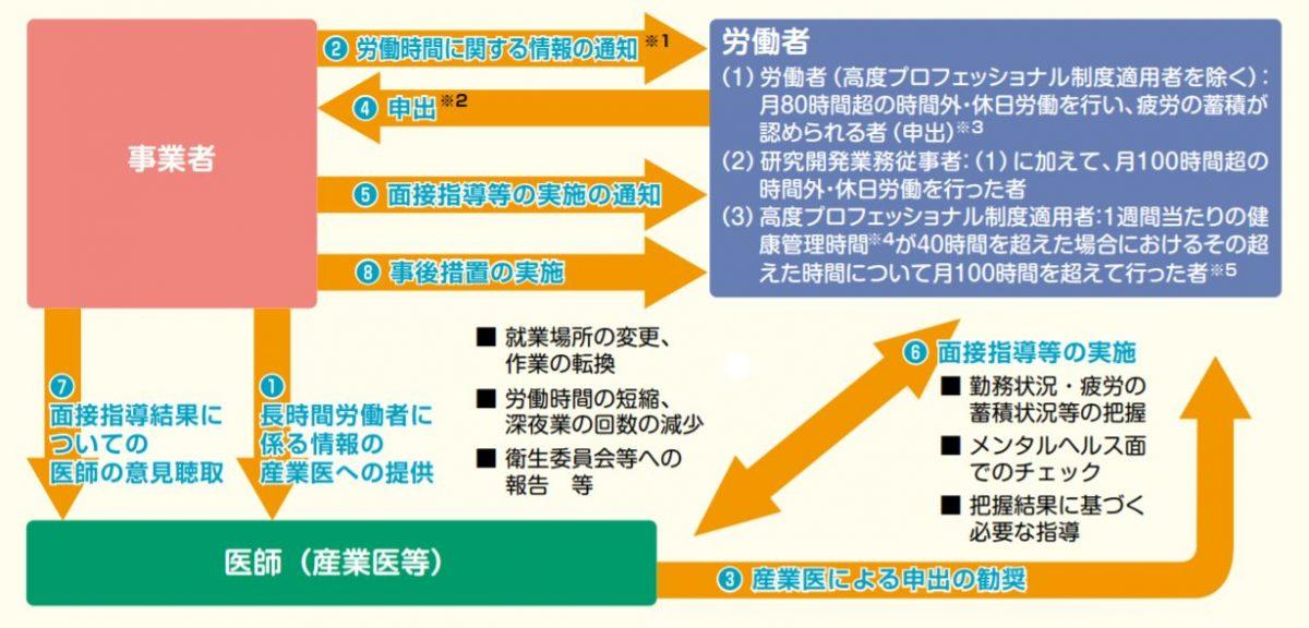 長時間労働者への面接指導制度の概要