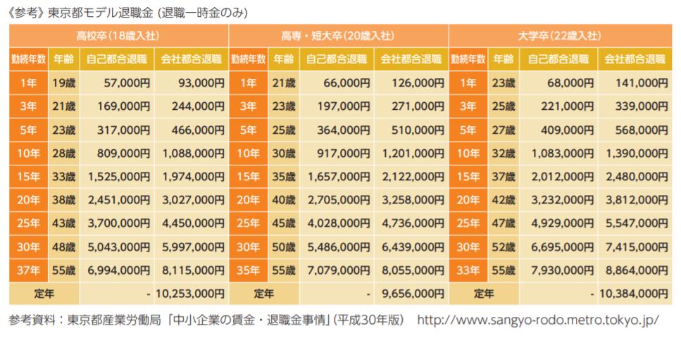 東京都モデル退職金(退職一時金のみ)