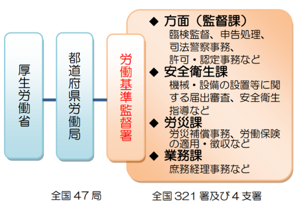 労働基準行政の組織