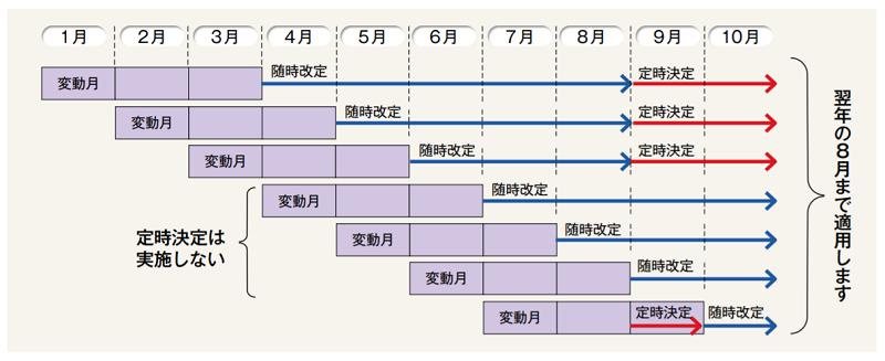 随時改定の改定時期と適用時期