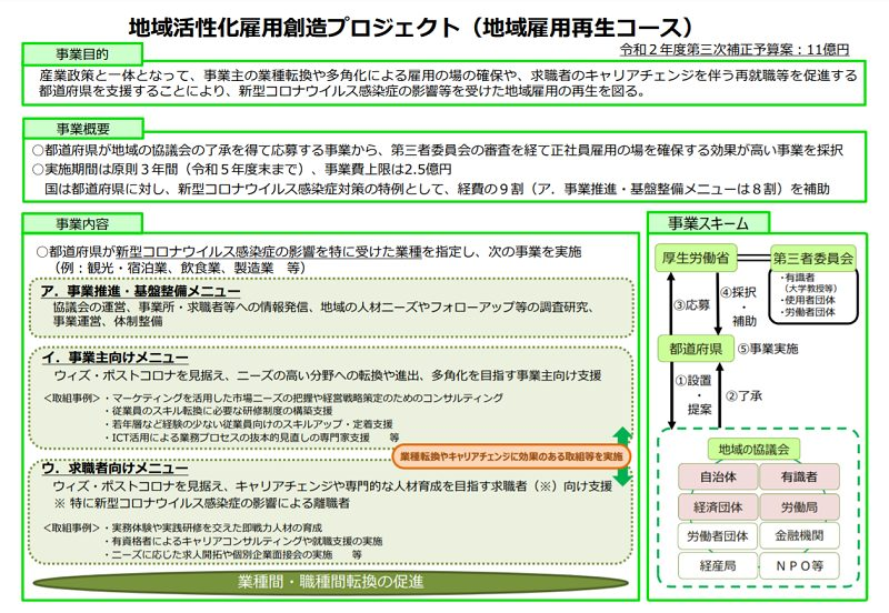 地域活性化雇用創造プロジェクト(地域雇用再生コース)
