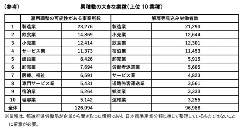 コロナ関連の雇用調整(3月19日)