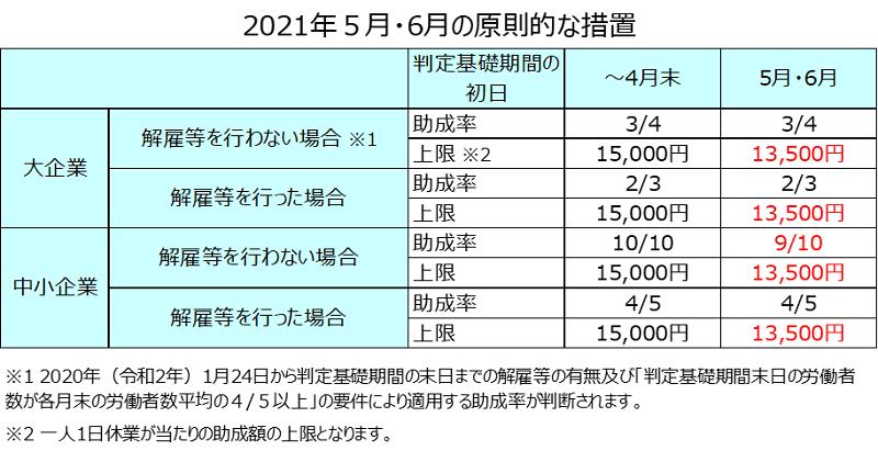 5月・6月の雇用調整助成金の新型コロナウイルス特例措置
