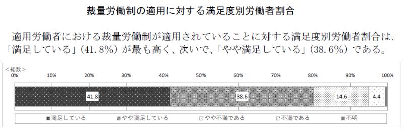 裁量労働制の適用に対する満足度別労働者割合