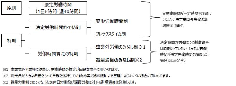 労働時間制度の全体図