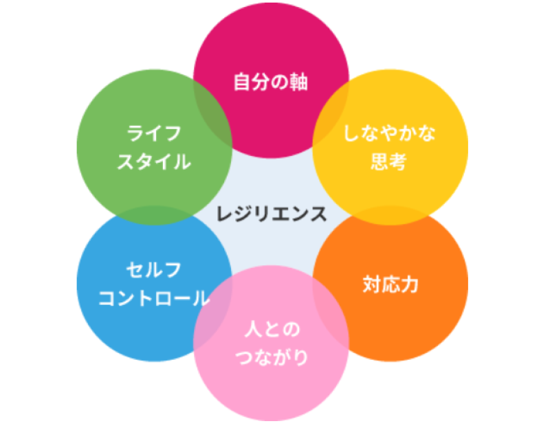 レジリエンスを構成する6つの要素