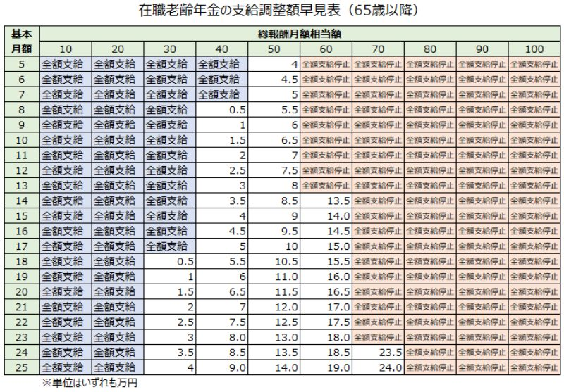 在職老齢年金の支給調整額早見表(65歳以降)