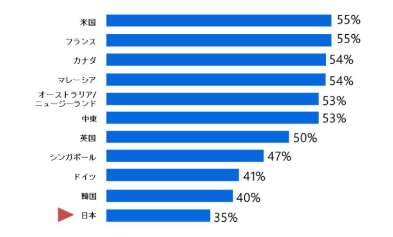 日本の従業員エンゲージメントの現状
